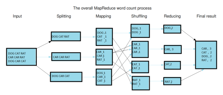 MapReduce flow