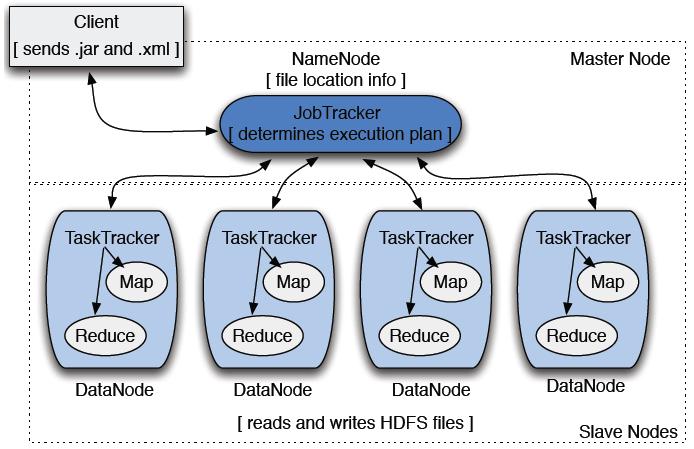 MapReduce Tracker System
