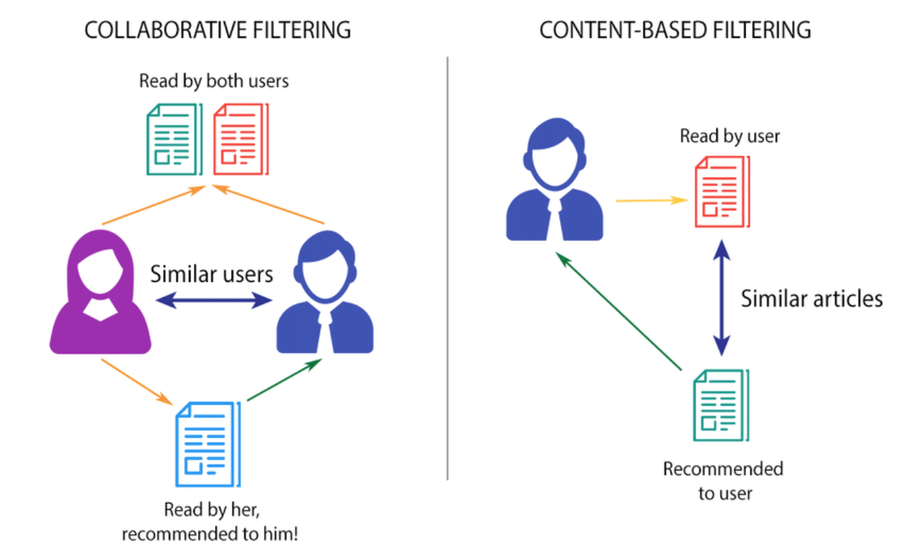 Image result for collaborative filtering content based filtering