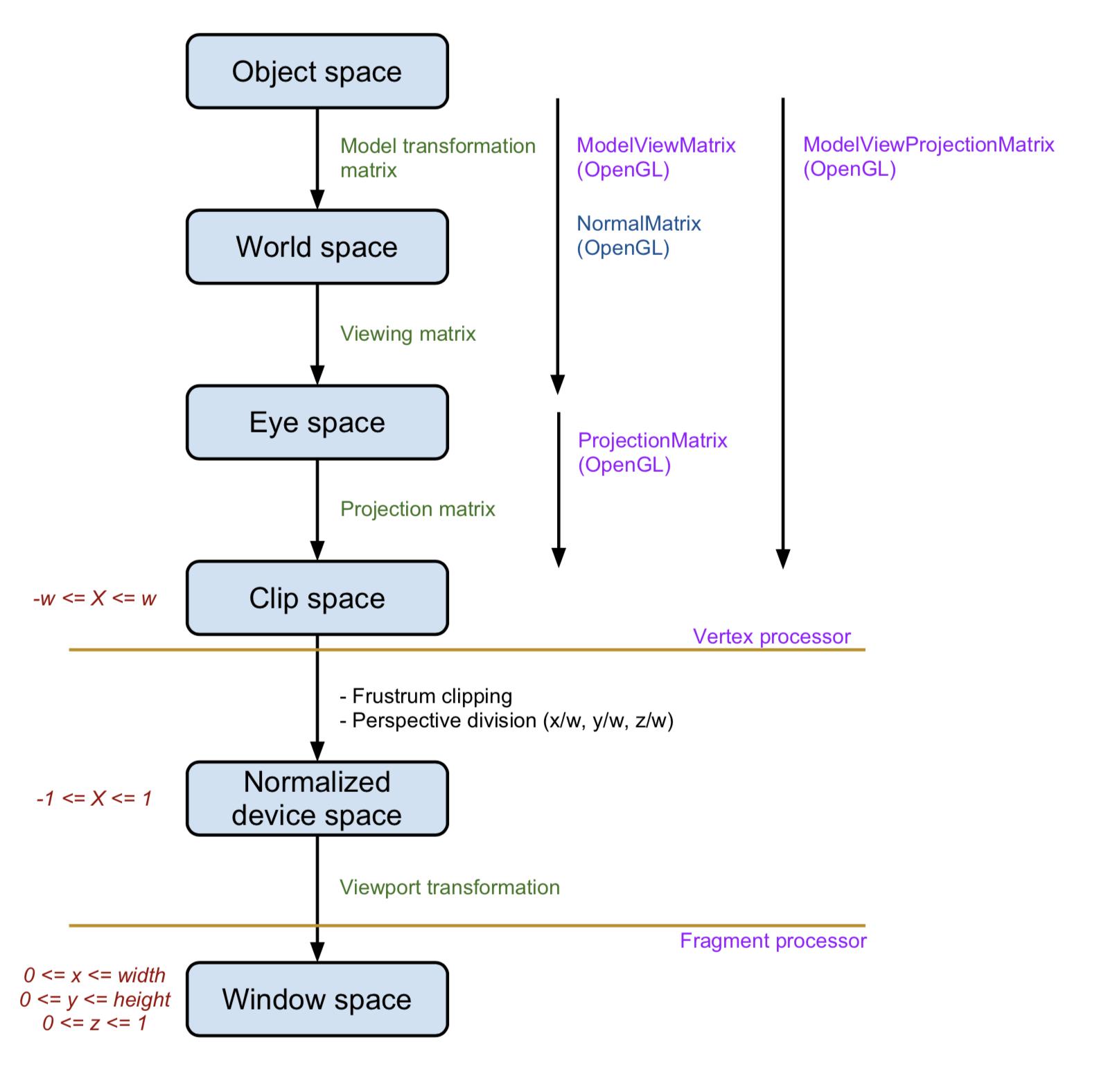그래픽스 좌표계의 종류와 변환 매트릭스