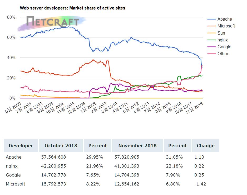 세계 웹서버 시장점유율