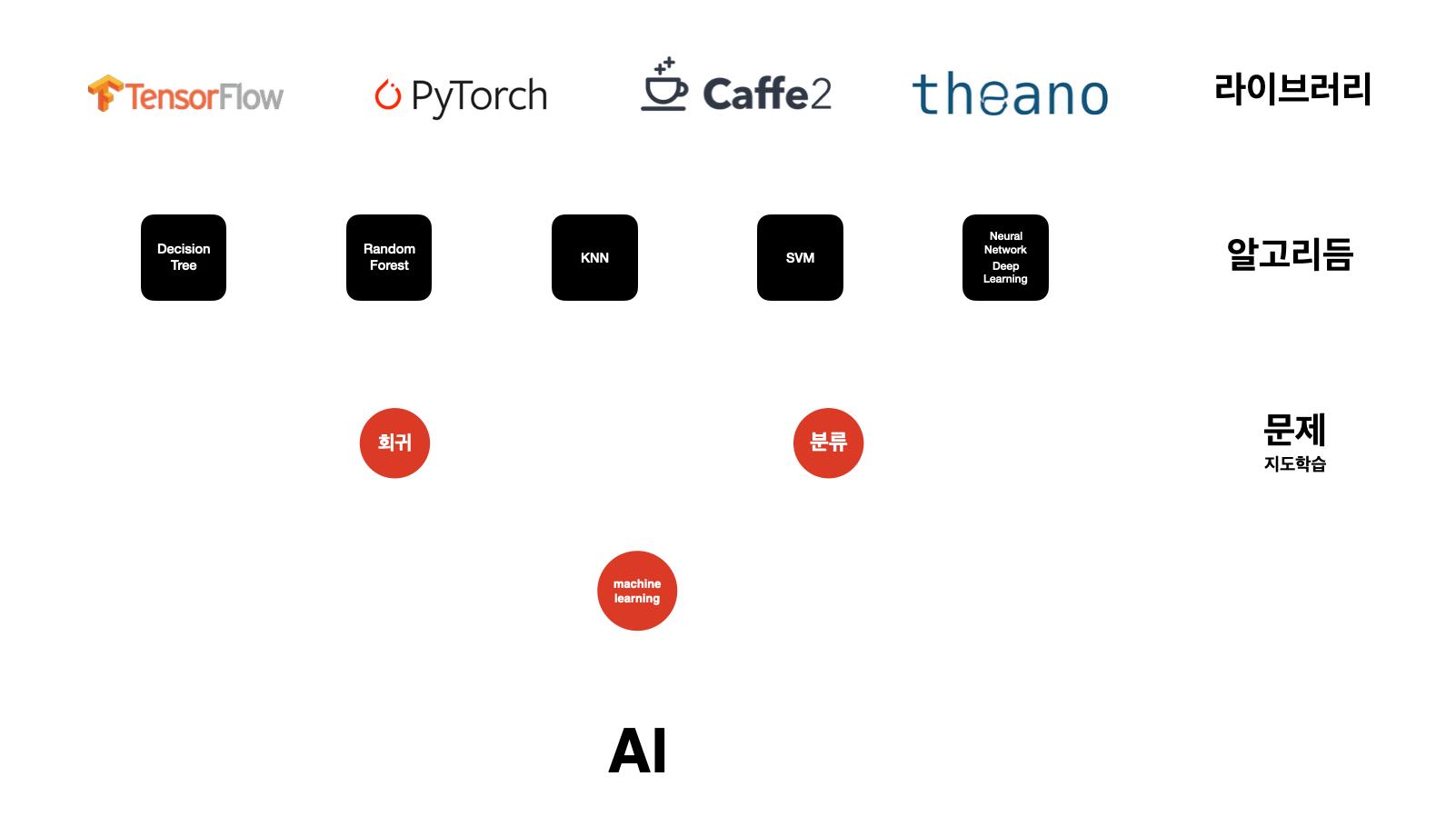 AI에서부터 라이브러리까지 이어지는 계층구조