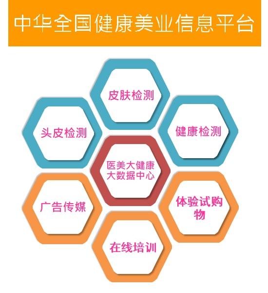 中華全國健康美業資訊平臺