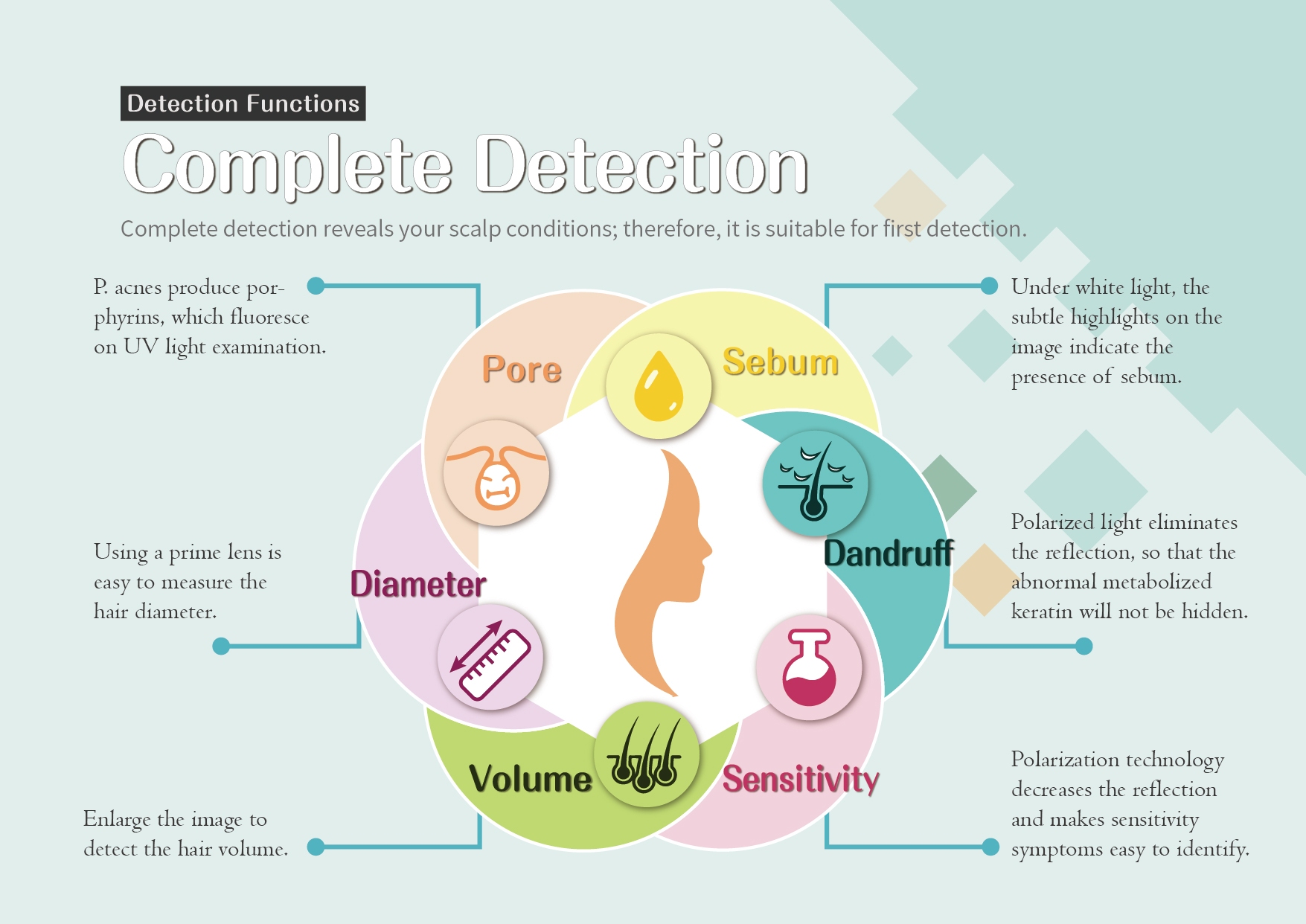 Complete Detection: Complete detection reveals your scalp conditions; therefore, it is suitable for first detection.
