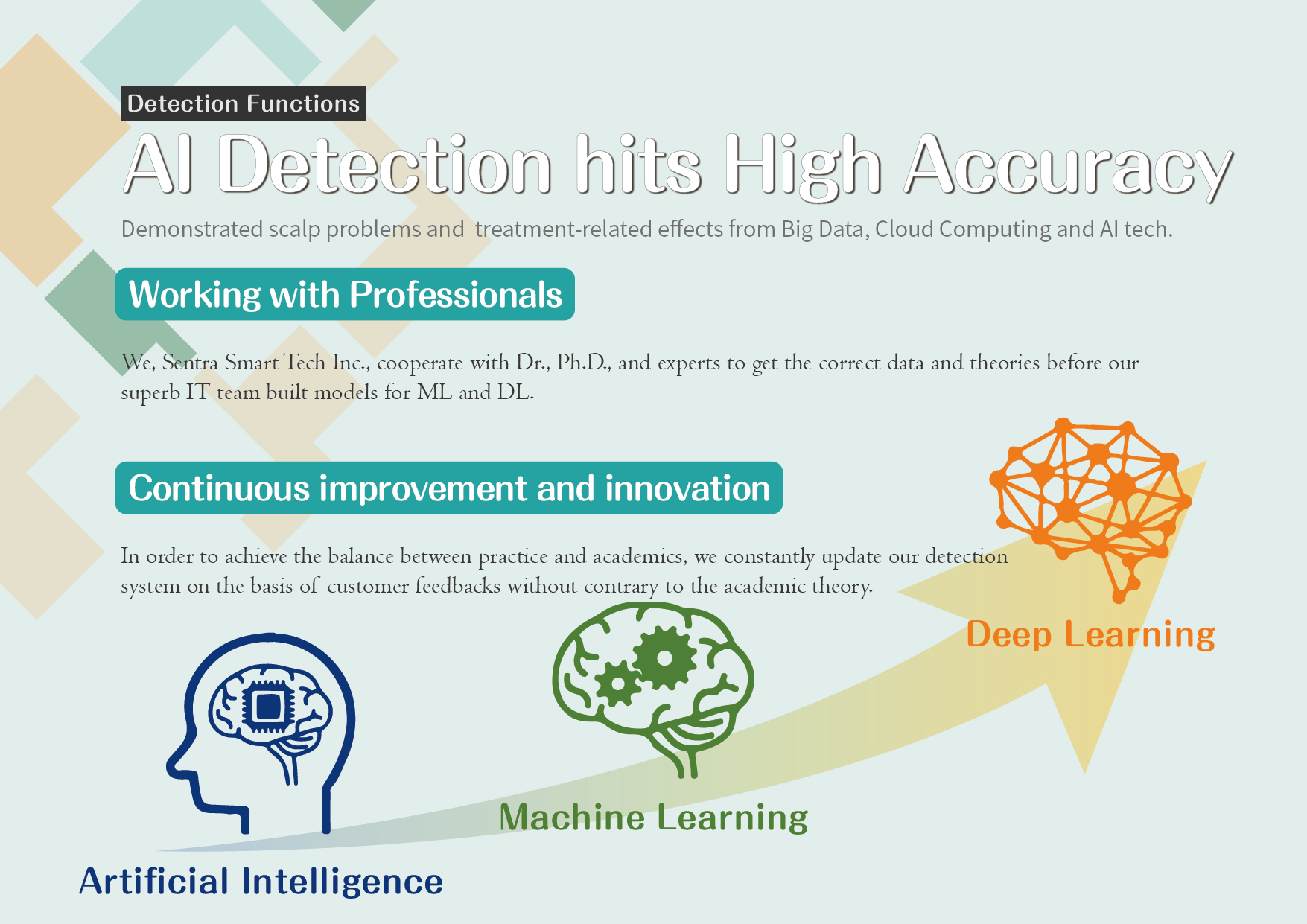 AI Detection hits High Accuracy: Demonstrated scalp problems and  treatment-related effects from Big Data, Cloud Computing and AI tech.