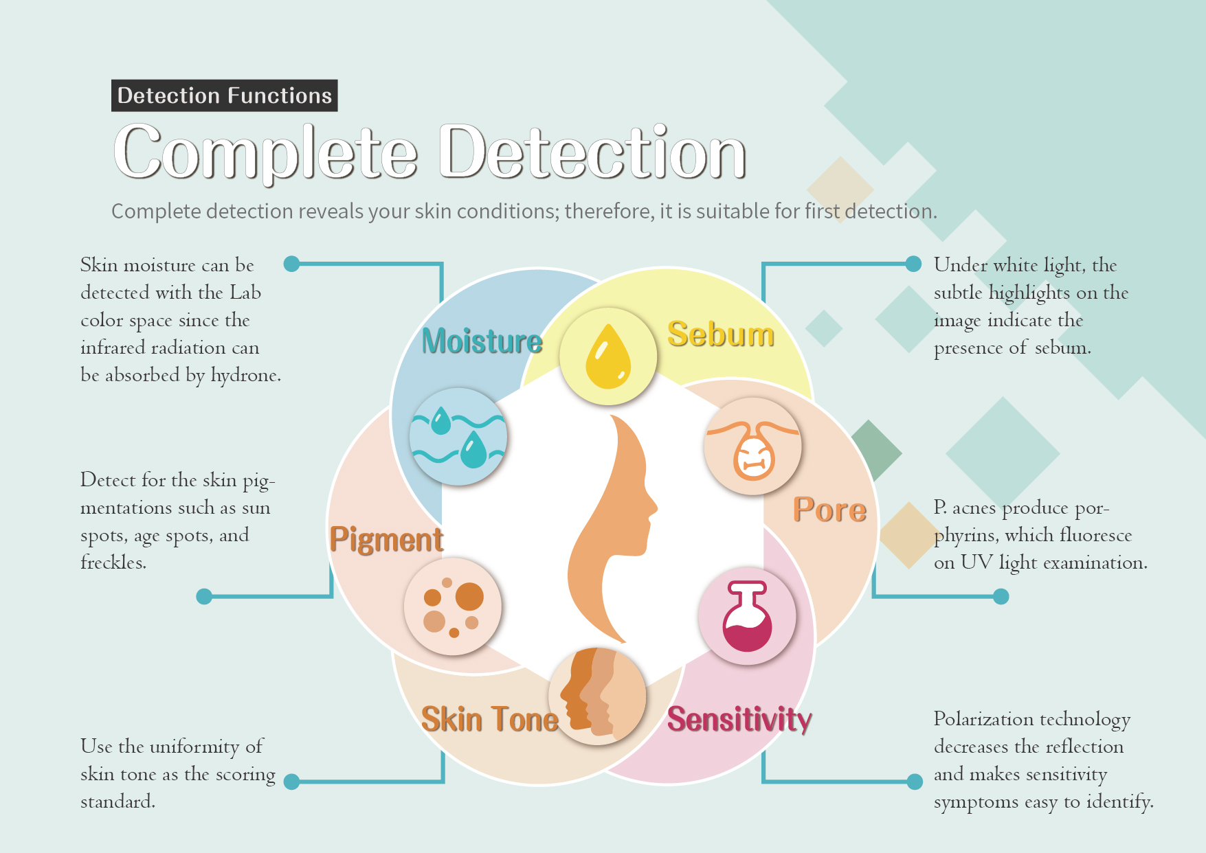 Complete Detection: Complete detection reveals your skin conditions; therefore, it is suitable for first detection.