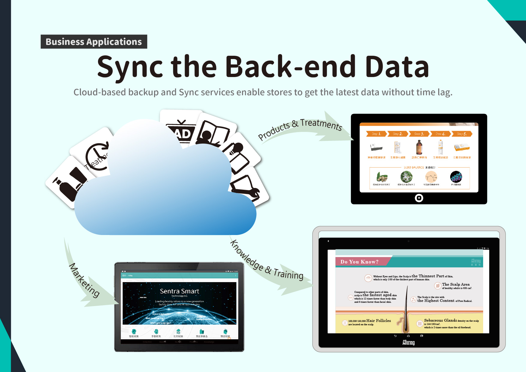 Sync the Back-end Data: Cloud-based backup and Sync services enable stores to get the latest data without time lag.