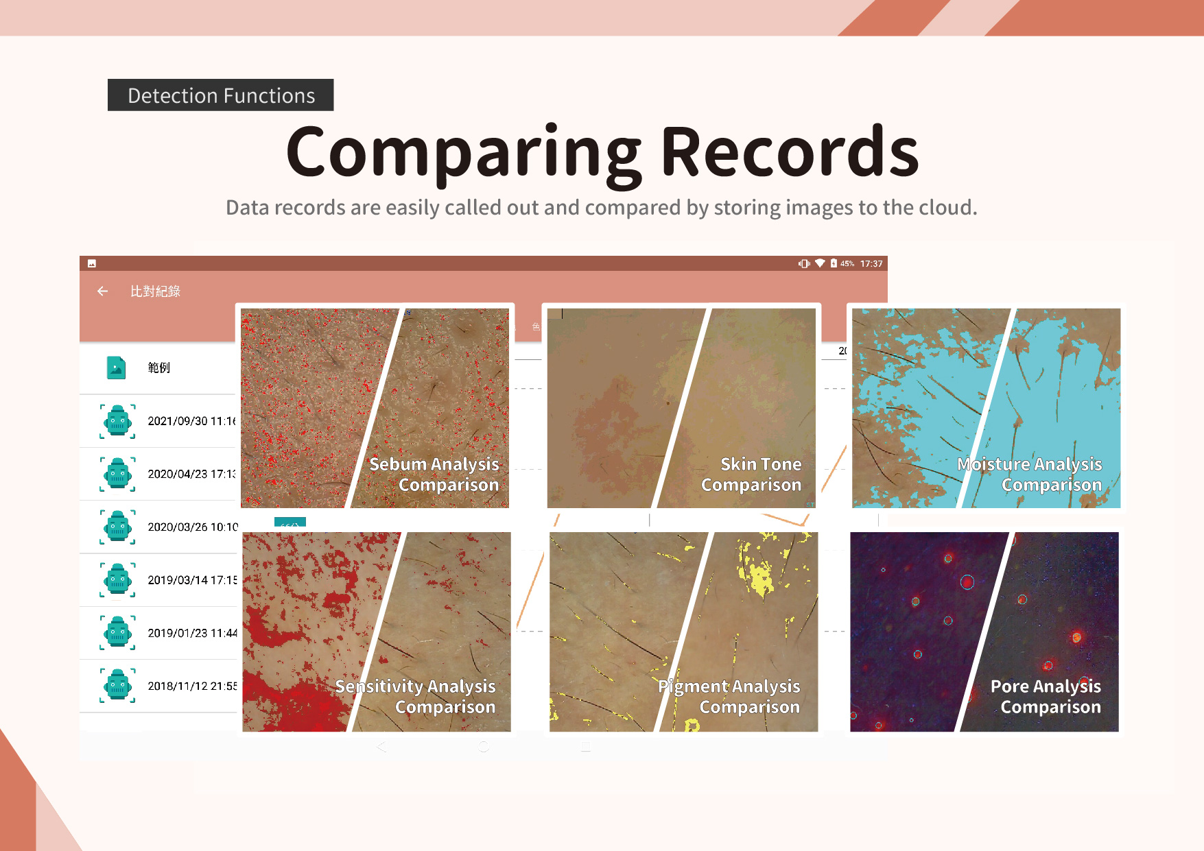 AI Detection hits High Accuracy: Demonstrated skin problems and  treatment-related effects from Big Data, Cloud Computing and AI tech.